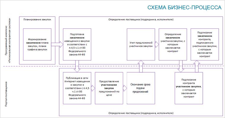 Схема процесса государственных закупок Краснодарского края