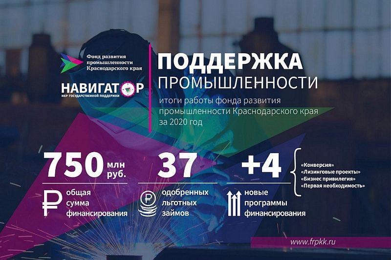 37 промпредприятий Кубани получили поддержку краевого фонда развития промышленности в 2020 году