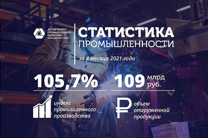 Производство промышленной продукции в Краснодарском крае выросло на 5,7%